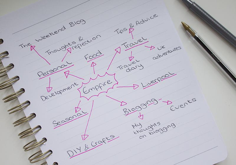 Organising my blog categories
